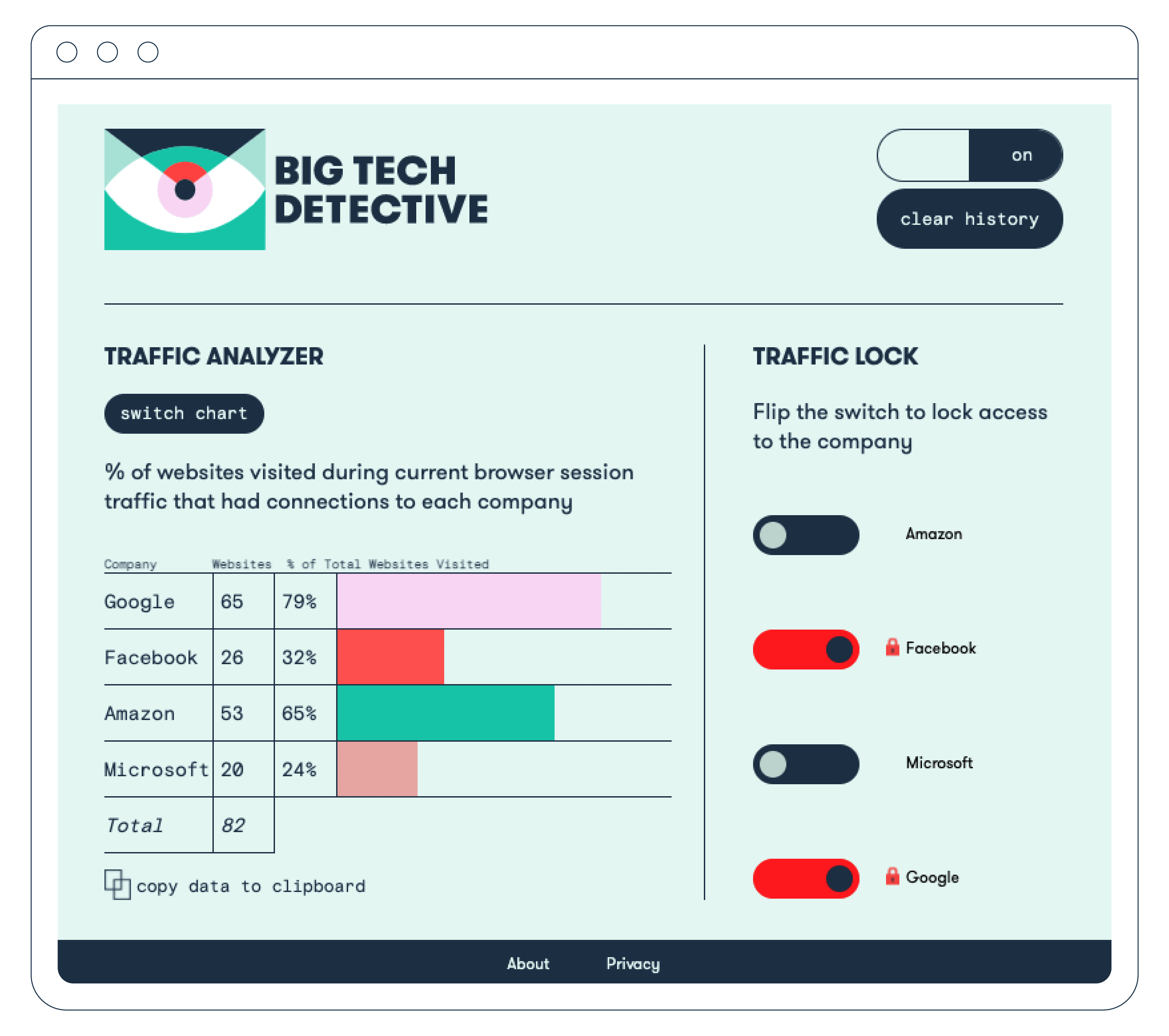 big tech detective interface